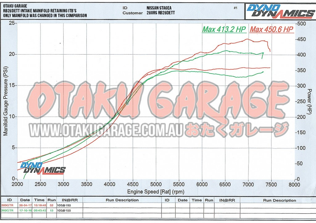 RB26 Intake Manifold Dyno Results
