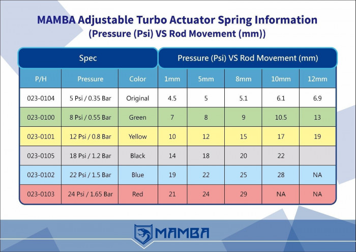 Mamba Wastegate Spring Chart